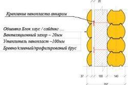 Схема шарів при утепленні деревяного будинку.