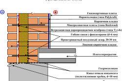 Схема тришарової цегляної стіни.