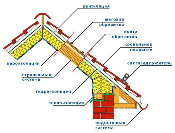 Фото - Технологія утеплення даху