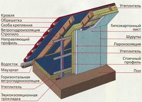 Схема утеплення кроквяної системи.
