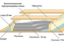Схема утеплення підлоги мансарди.