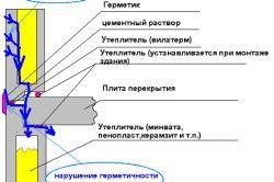 Схема порушення герметичності швів