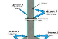 Схема герметизації стиків при будівництві