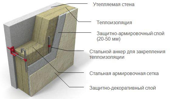 Технологія утеплення зовнішніх стін пінополістиролом