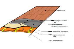 Фото - Технологія утеплення підлоги на балконі