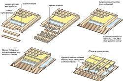 Схема утеплення підлоги скловолокном