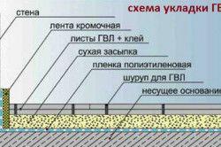 Схема утеплення підлоги гіпсоволокно