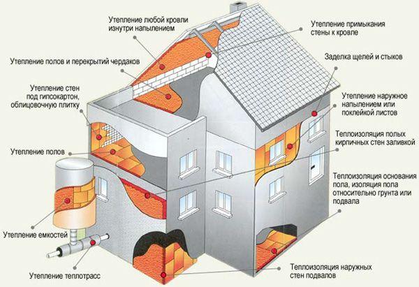 Загальна схема утеплення будинку