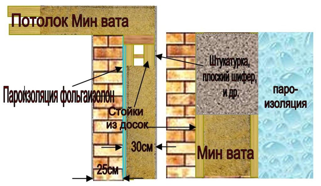 Утеплення стін мінераловатними плитами
