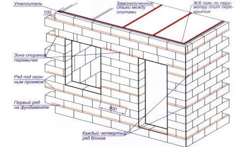 Фото - Технологія зведення стін з піноблоків