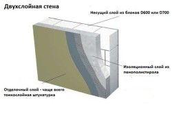Схема обробки пенобетонной стіни