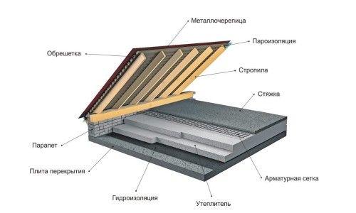 Фото - Технологія виконання гідроізоляції металевої покрівлі