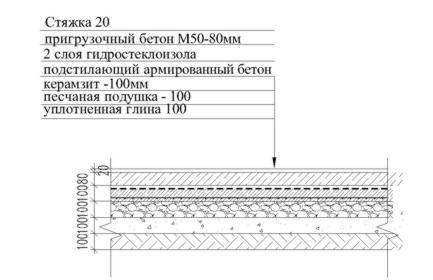 Схема заливки підлог керамзитобетоном