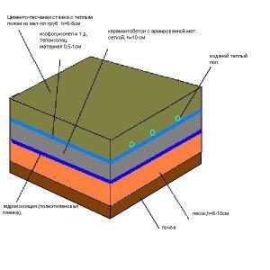 Схема стяжки керамзитобетону на землю під теплу підлогу