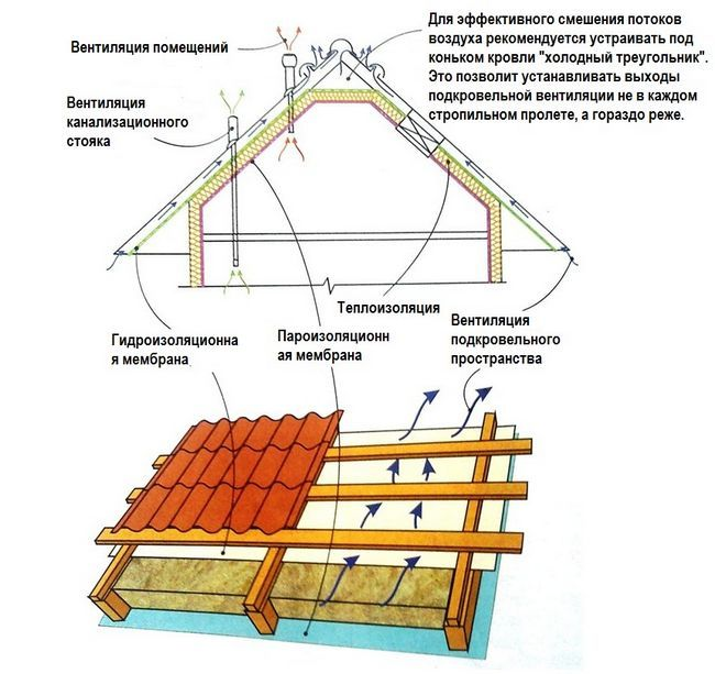 Схема пристрою теплої покрівлі