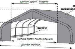 Схема пристрою тентової теплиці
