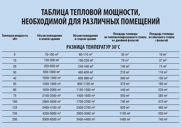 Таблиця теплової потужності