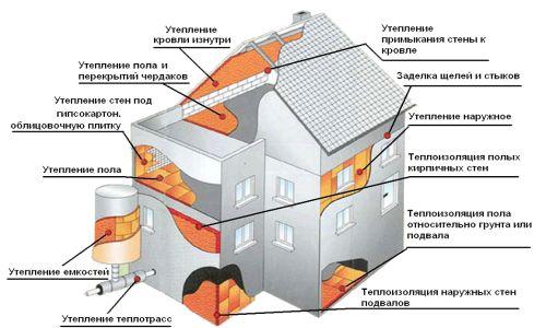 Теплоізоляція різних частин будинку