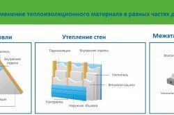Застосування теплоізоляційного матеріалу в будинку