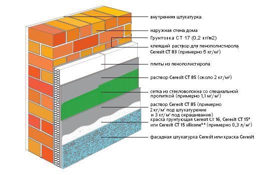Фото - Теплоізоляція та утеплення стін зовні