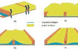 Фото - Теплоізоляція покрівлі: матеріали та технології