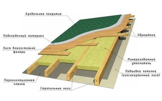 Фото - Теплоізоляція даху - запорука затишку в домі в холодну пору року