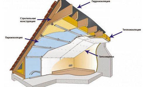 Фото - Теплоізоляція мансардного даху