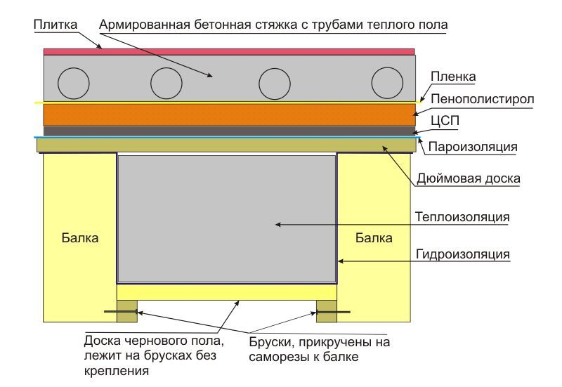 Фото - Теплоізоляція підлоги екструдованим пінополістиролом