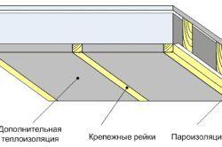 Фото - Теплоізоляція стелі - який утеплювач вибрати