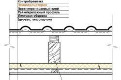Схема утеплення плоскої покрівлі пінополістиролом