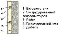 Теплоізоляція стін пінополістиролом зсередини