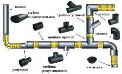 Схема зєднання пластикового водопроводу