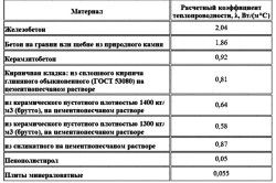 Таблиця теплопровідності утеплювачів