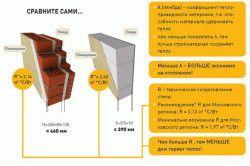 Схема порівняння теплопровідності стін з газобетону і цегли