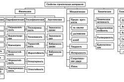 Властивості і класифікація сучасних будівельних матеріалів