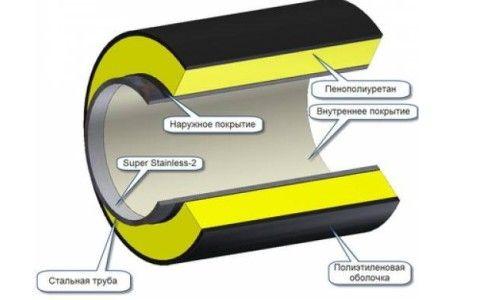 Фото - Теплова ізоляція обладнання і трубопроводів