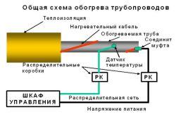 Схема ізоляції труб