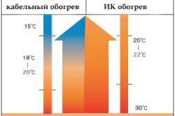 Фото - Теплова потужність чавунних батарей