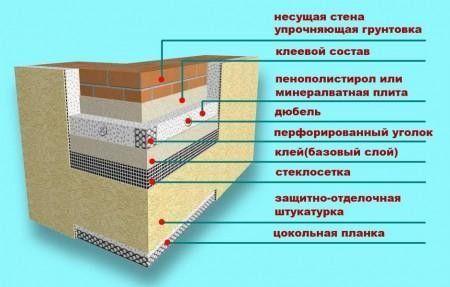 Схема утеплення стін пінопластом.