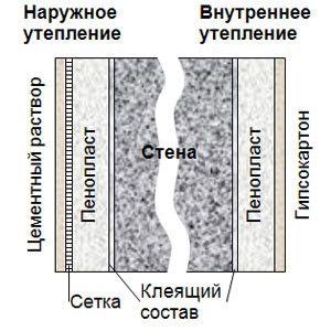 Схема утеплення стіни за допомогою пінопласту.