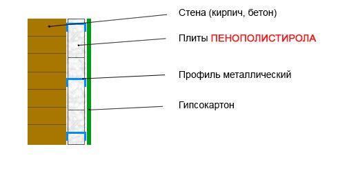 Схема утеплення внутрішніх стін за допомогою пінопласту.