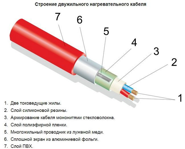 Двожильний нагрівальний кабель система
