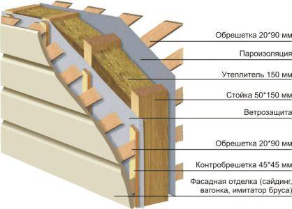 Фото - Типова конструкція каркасного будинку