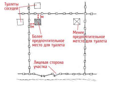 Схема розташування туалету на дачі.