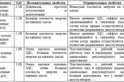 Класифікація хімічних джерел струму