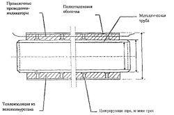Фото - Типи і властивості теплоізоляції труб
