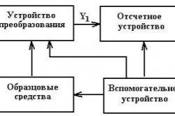 Узагальнена структурна схема аналогового вимірювального приладу