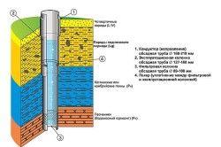 Конструкція артезіанської свердловини