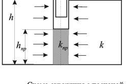 Схеми конструкцій вибоїв при заканчіваніі свердловин
