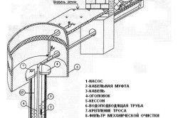 Типове обладнання свердловини